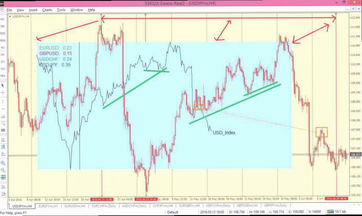 4 Hal Penting Dalam Analisa Forex Pair USD/JPY